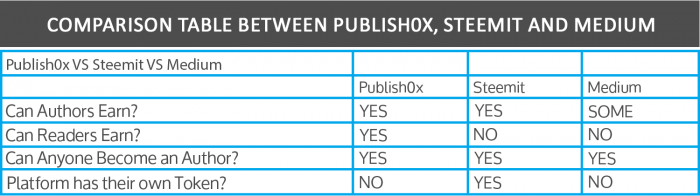 publish0x steemit medium